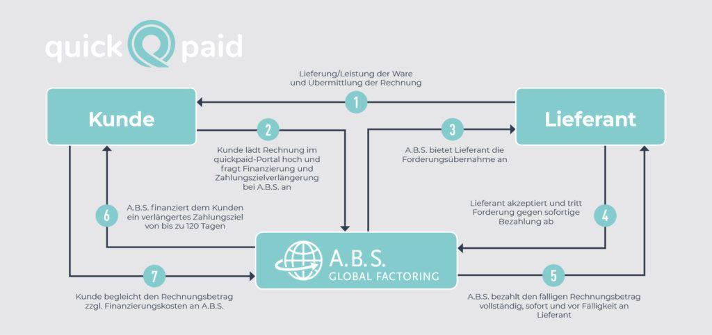 Finanzierungsprozess_quickpaid_Absatzfinanzierung