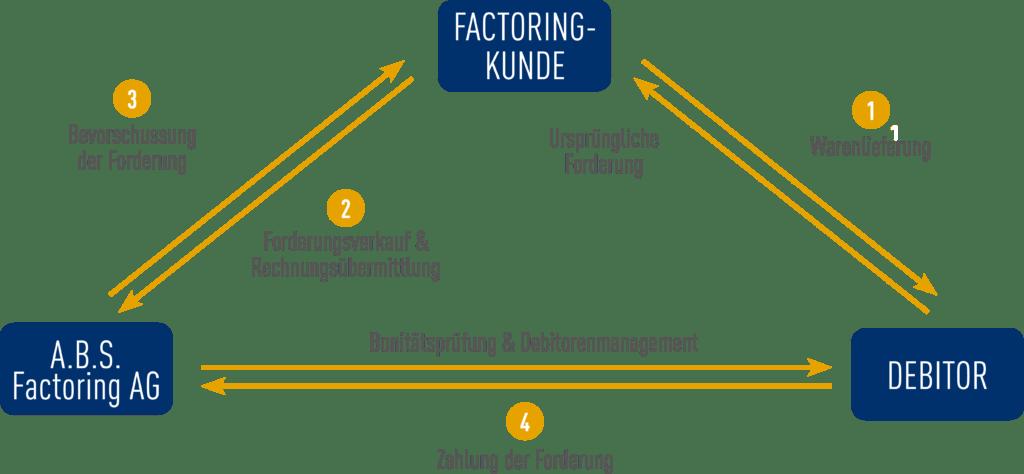 So funktioniert Soforthilfe Liquidität: Der Ablauf einer Factoring Beziehung