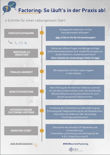 Infografik: So läuft Factoring in der Praxis ab